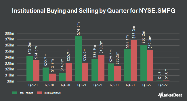 Institutional Ownership by Quarter for Sumitomo Mitsui Financial Grp (NYSE:SMFG)
