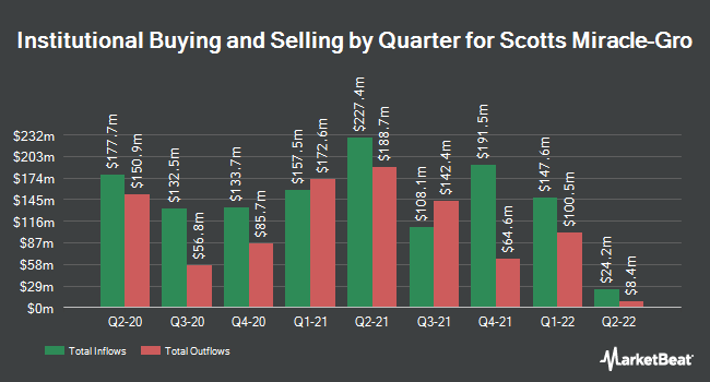 Institutional Ownership by Quarter for Scotts Miracle-Gro (NYSE:SMG)