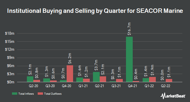 Institutional Ownership by Quarter for SEACOR Marine (NYSE:SMHI)