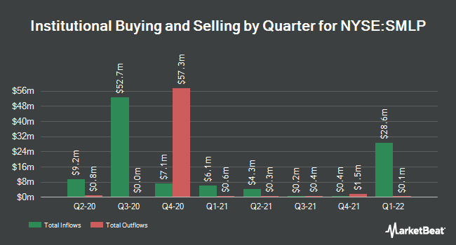 Institutional Ownership by Quarter for Summit Midstream Partners (NYSE:SMLP)