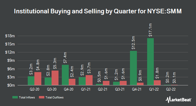 Institutional Ownership by Quarter for Salient Midstream & MLP Fund (NYSE:SMM)