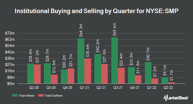 Insider Trading History for Standard Motor Products (NYSE:SMP)