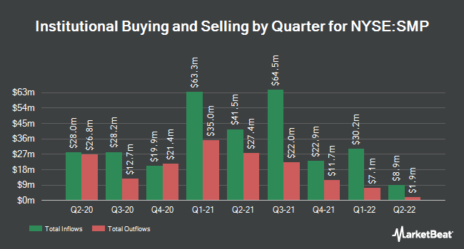 Institutional Ownership by Quarter for Standard Motor Products (NYSE:SMP)