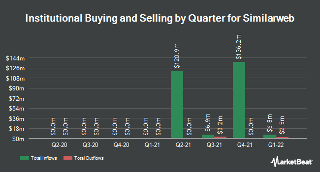 Institutional Ownership by Quarter for Similarweb (NYSE:SMWB)
