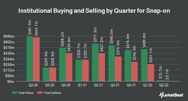 Institutional Ownership by Quarter for Snap-On Incorporated (NYSE:SNA)