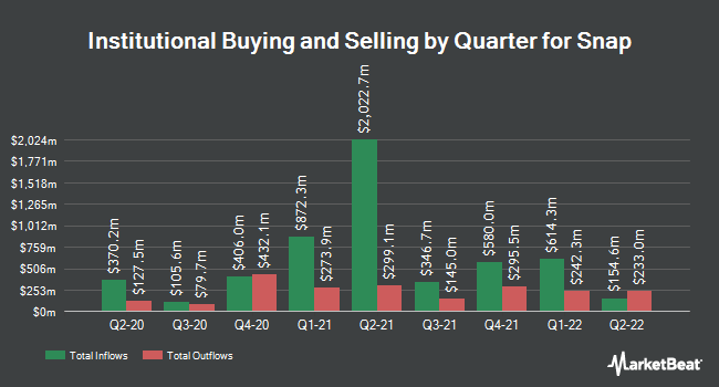 Institutional Ownership by Quarter for Snap (NYSE:SNAP)