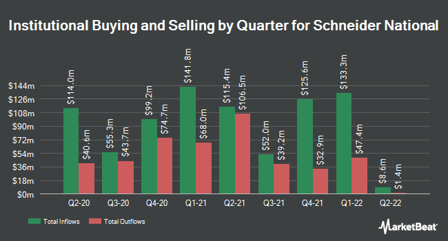 Institutional Ownership by Quarter for Schneider National (NYSE:SNDR)