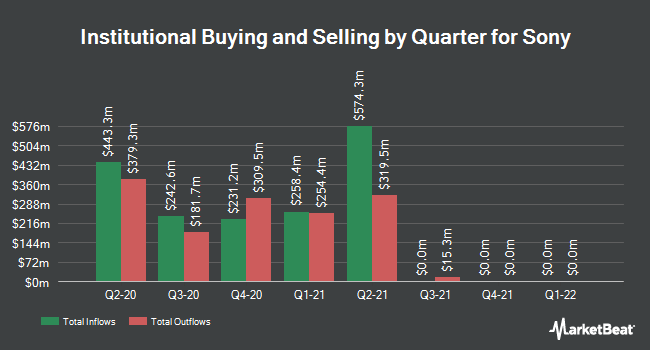 Institutional Ownership by Quarter for Sony (NYSE:SNE)