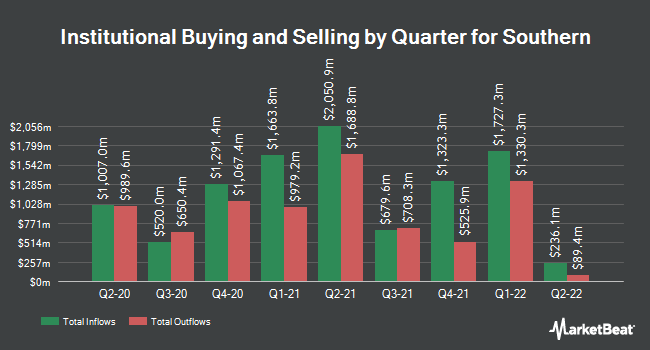 Institutional Ownership by Quarter for The Southern (NYSE:SO)
