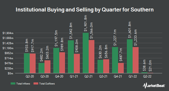 Institutional Ownership by Quarter for Southern (NYSE:SO)