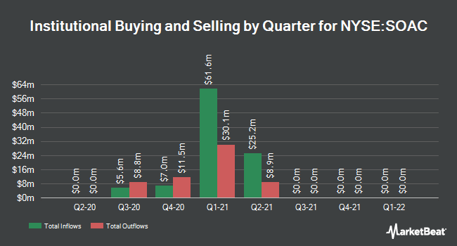 Institutional Ownership by Quarter for Sustainable Opportunities Acquisition (NYSE:SOAC)