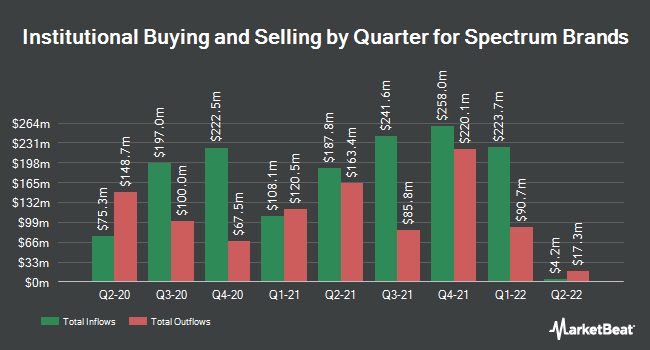 Institutional Ownership by Quarter for Spectrum Brands Holdings (NYSE:SPB)