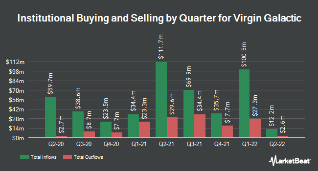 Institutional Ownership by Quarter for Virgin Galactic (NYSE:SPCE)