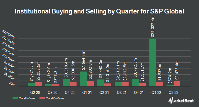 Institutional Ownership by Quarter for S&P Global (NYSE:SPGI)