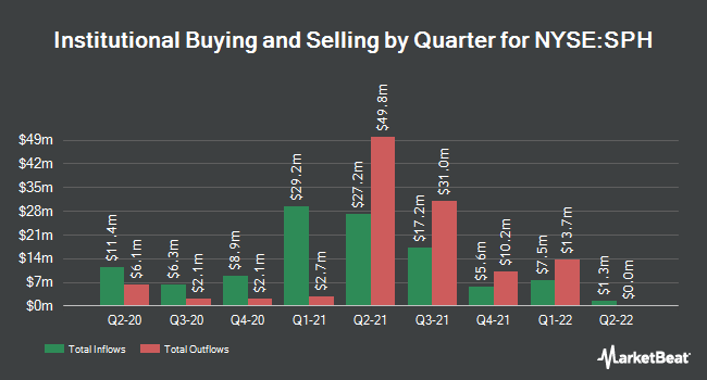 Institutional Ownership by Quarter for Suburban Propane Partners (NYSE:SPH)