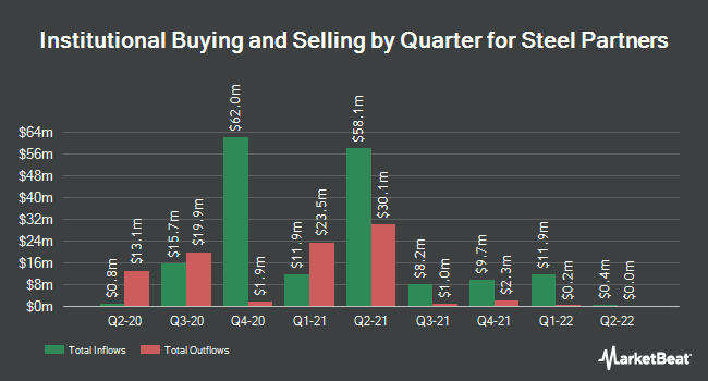 Institutional Ownership by Quarter for Steel Partners (NYSE:SPLP)