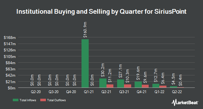 Institutional Ownership by Quarter for SiriusPoint (NYSE:SPNT)