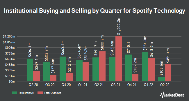 Institutional Ownership by Quarter for Spotify (NYSE:SPOT)