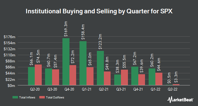 Institutional Ownership by Quarter for SPX (NYSE:SPXC)