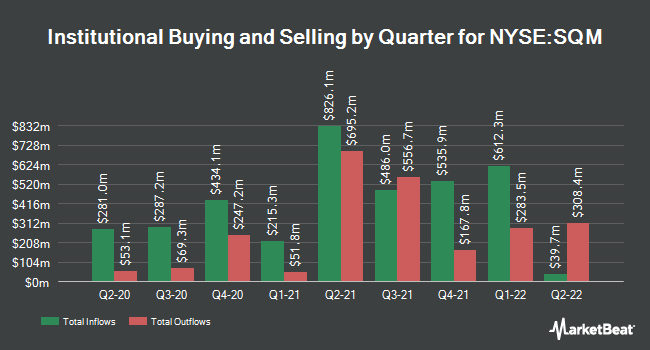 Institutional Ownership by Quarter for Sociedad Quimica y Minera de Chile (NYSE:SQM)