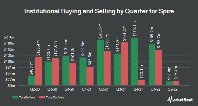 Institutional Ownership by Quarter for Spire (NYSE:SR)