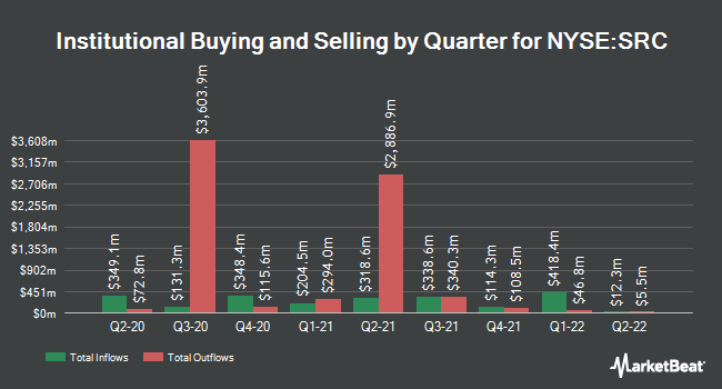 Institutional Ownership by Quarter for Spirit Realty Capital (NYSE:SRC)