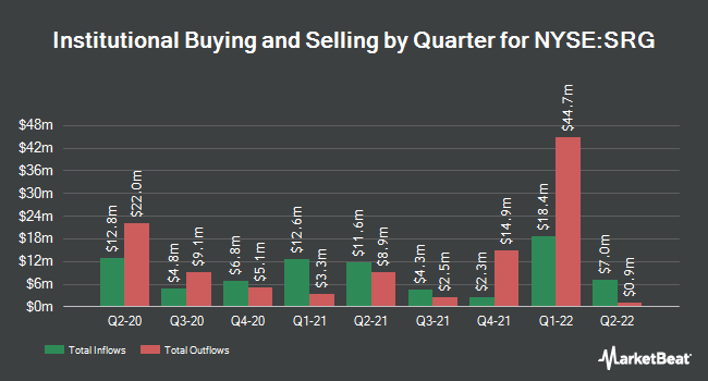 Institutional Ownership by Quarter for Seritage Growth Properties (NYSE:SRG)