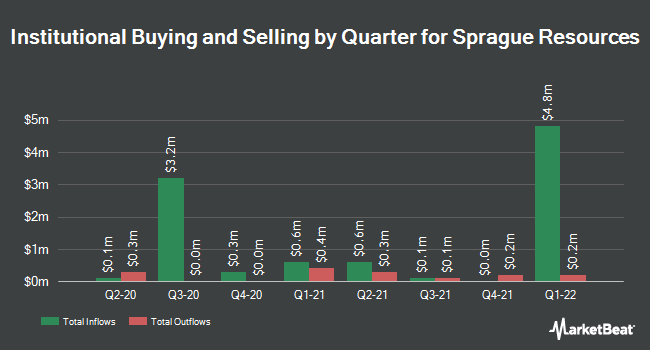 Institutional Ownership by Quarter for Sprague Resources LP (NYSE:SRLP)