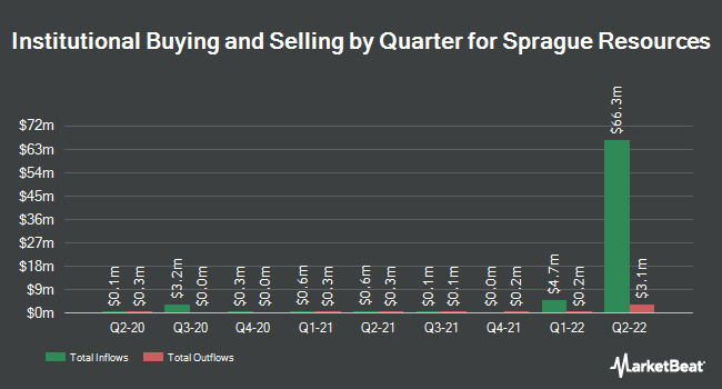 Insider Trading History for Sprague Resources (NYSE:SRLP)