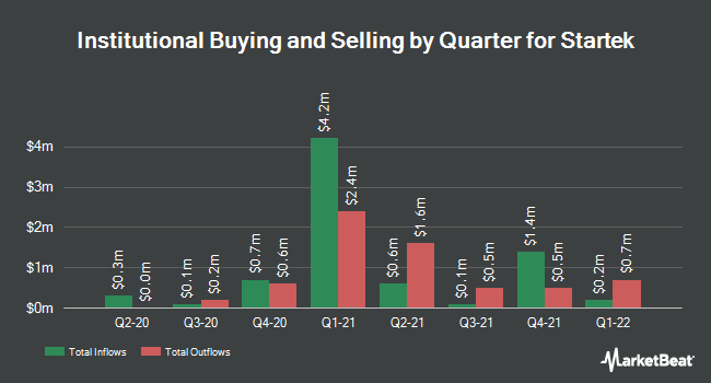 Institutional Ownership by Quarter for StarTek (NYSE:SRT)