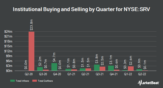 Institutional Ownership by Quarter for Cushing MLP Total Return Fund (NYSE:SRV)