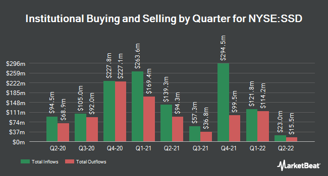 Institutional Ownership by Quarter for Simpson Manufacturing Company (NYSE:SSD)