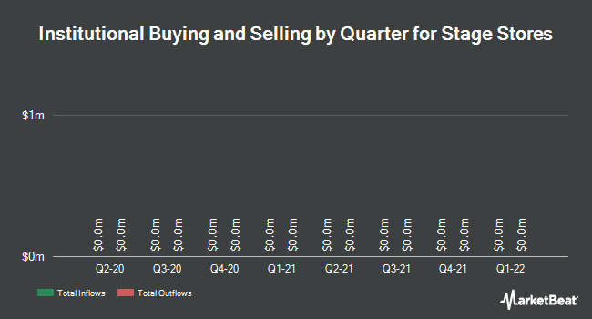 Institutional Ownership by Quarter for Stage Stores (NYSE:SSI)