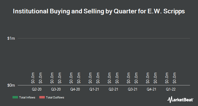 Institutional Ownership by Quarter for E. W. Scripps (NYSE:SSP)