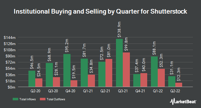 Institutional Ownership by Quarter for Shutterstock (NYSE:SSTK)