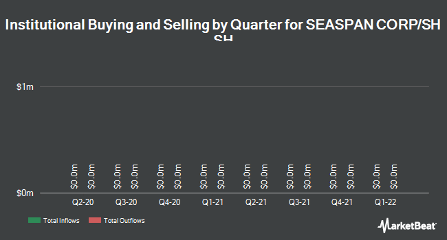 Institutional Ownership by Quarter for Seaspan (NYSE:SSW)