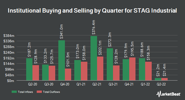 Institutional Ownership by Quarter for Stag Industrial (NYSE:STAG)