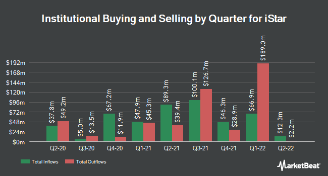 Institutional Ownership by Quarter for istar (NYSE:STAR)