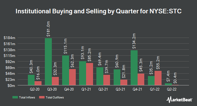 Institutional Ownership by Quarter for Stewart Information Services (NYSE:STC)