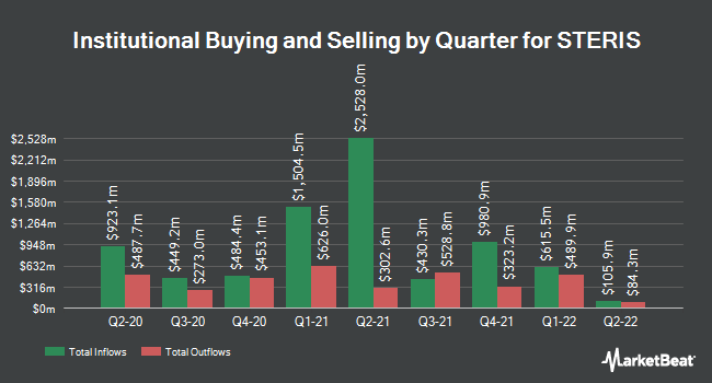 Institutional Ownership by Quarter for Steris Plc (NYSE:STE)