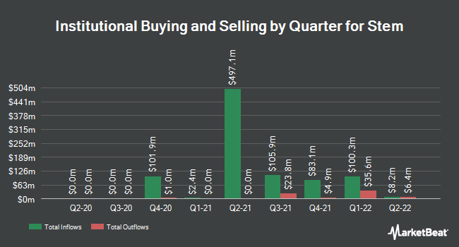 Institutional Ownership by Quarter for Stem (NYSE:STEM)