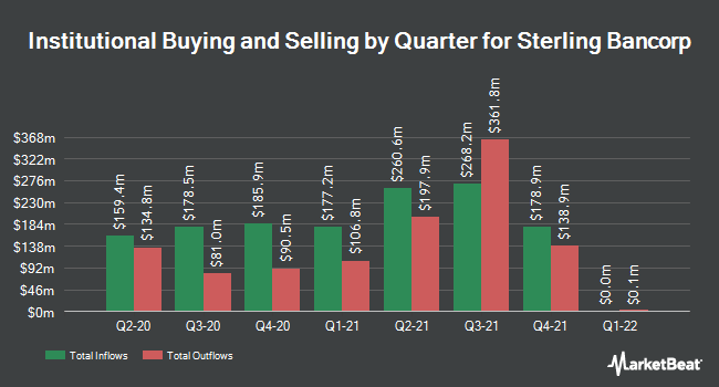 Institutional Ownership by Quarter for Sterling Bancorp (NYSE:STL)
