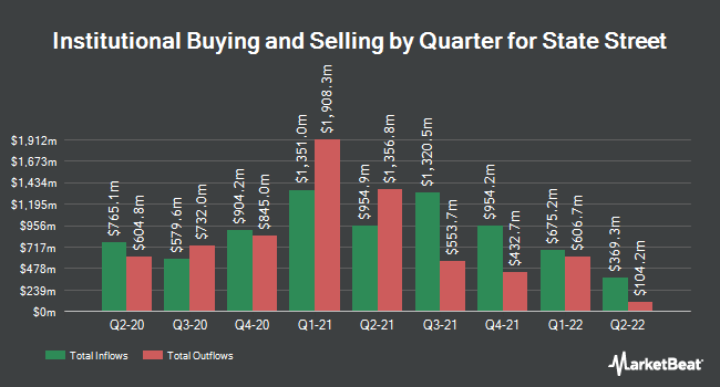 Institutional Ownership by Quarter for State Street Corporation (NYSE:STT)