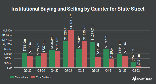 Institutional Ownership by Quarter for State Street (NYSE:STT)