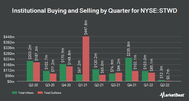 Institutional Ownership by Quarter for Starwood Property Trust (NYSE:STWD)