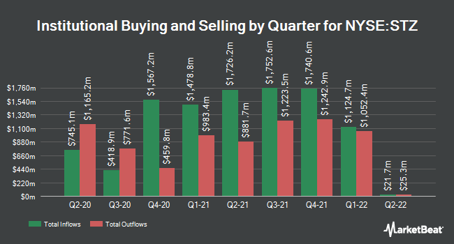 Institutional Ownership by Quarter for Constellation Brands (NYSE:STZ)