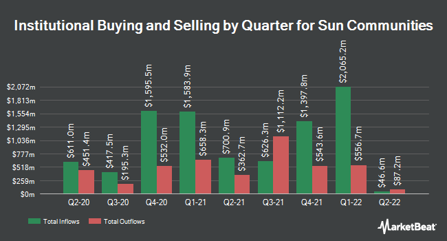 Institutional Ownership by Quarter for Sun Communities (NYSE:SUI)