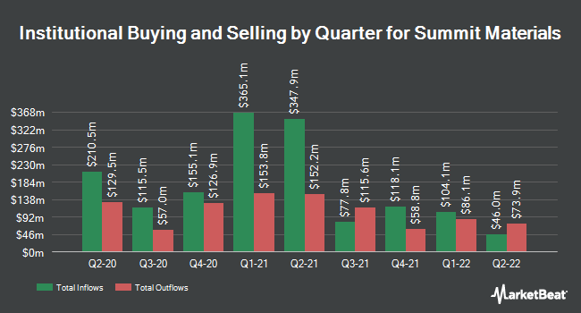 Institutional Ownership by Quarter for Summit Materials (NYSE:SUM)