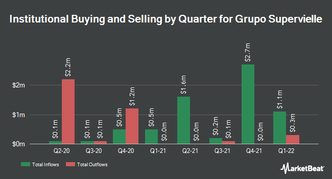 Institutional Ownership by Quarter for Grupo Supervielle (NYSE:SUPV)