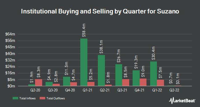 Institutional Ownership by Quarter for Suzano (NYSE:SUZ)